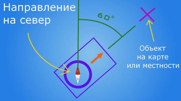 Азимут определяется по шкале на компасе, который должен располагаться так, как показано на схеме