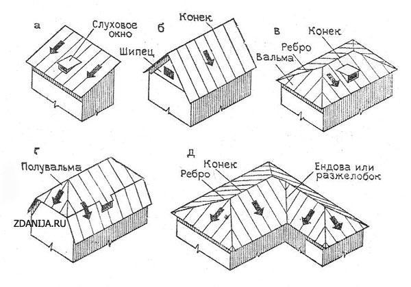 дизайн крыш