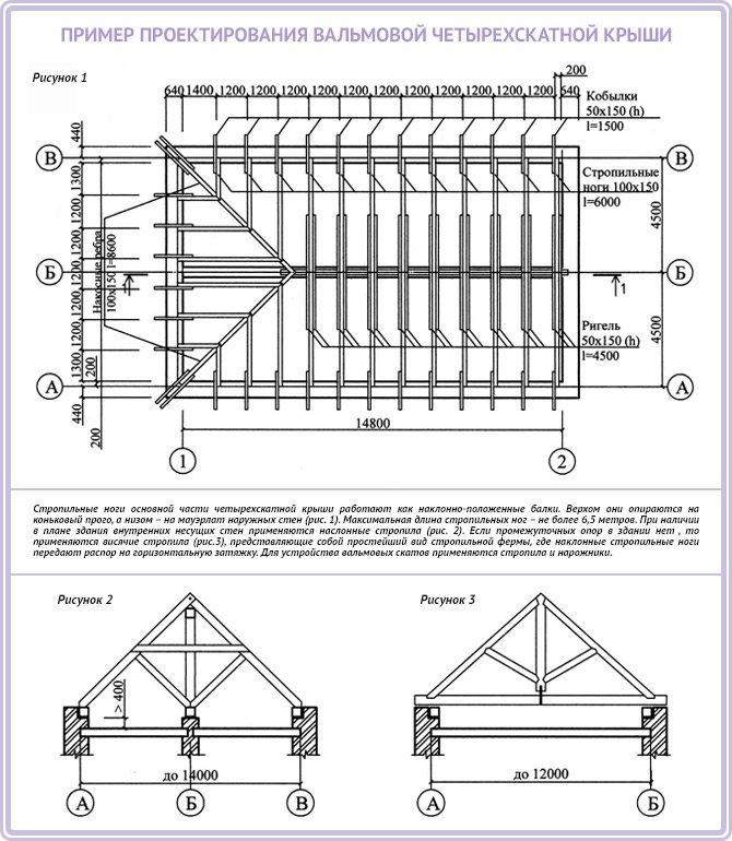 Полувальмовая четырехскатная крыша чертежи