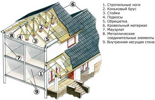 Этапы возведения двускатной крыши