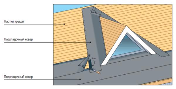 Если ендова не доходит до низа крыши, то напуск на подкладочный ковер должен быть не менее 20 см