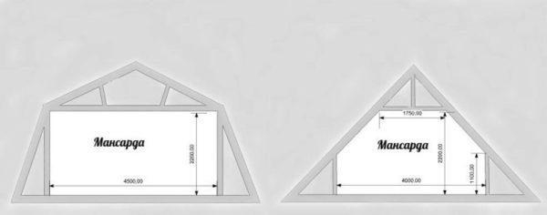 Если мансардная крыша устраивается под ломаными скатами, в помещении больше пространства, чем под симметричной кровлей