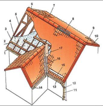формы крыш домов