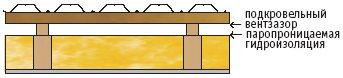 гидроизоляция для металлочерепицы