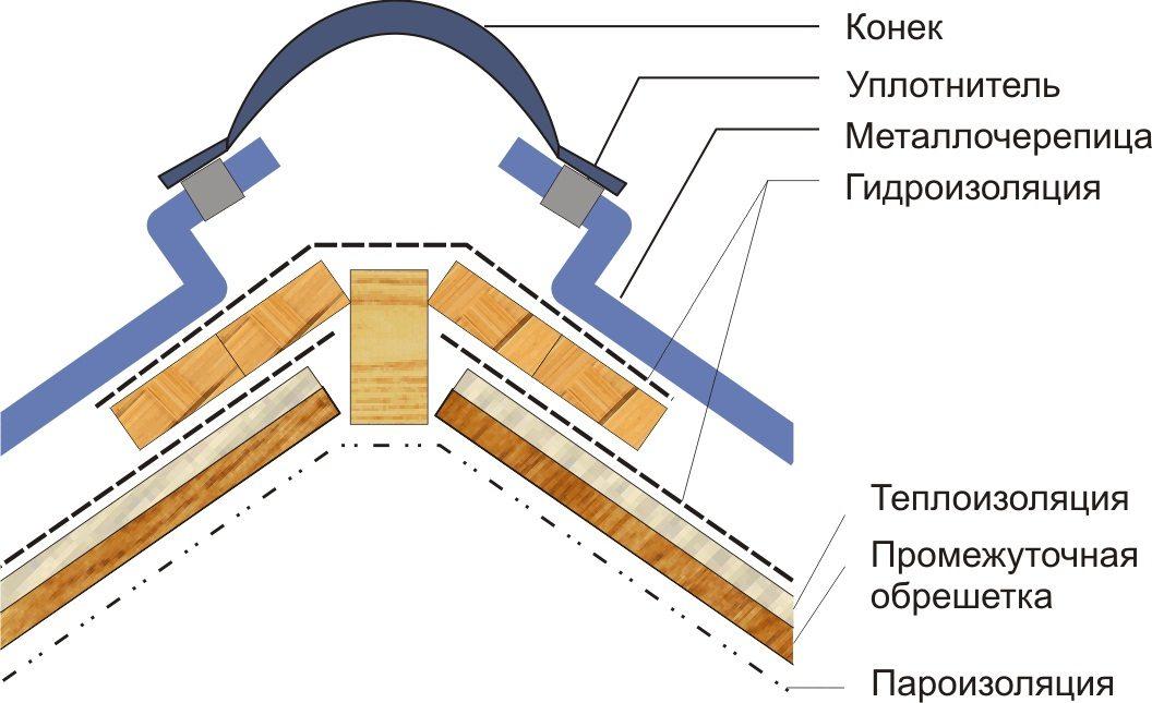 Монтаж конька на крышу своими руками