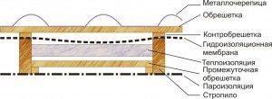 инструкция монтаж металлочерепицы