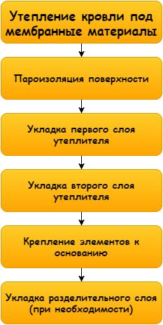 Из таких этапов состоит рабочий процесс