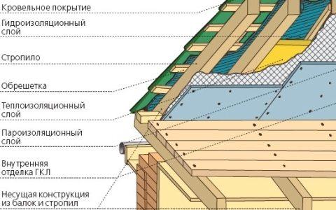 как крыть крышу металлочерепицей видео