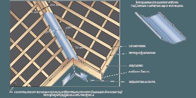 Как сделать самому плиточный клей для керамогранита