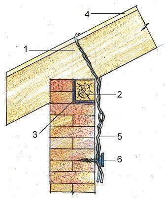 как построить крышу своими
