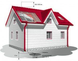 как сделать круглую крышу