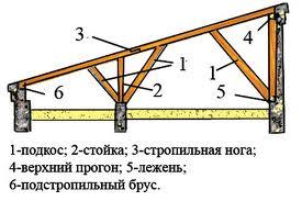 как сделать крышу гаража
