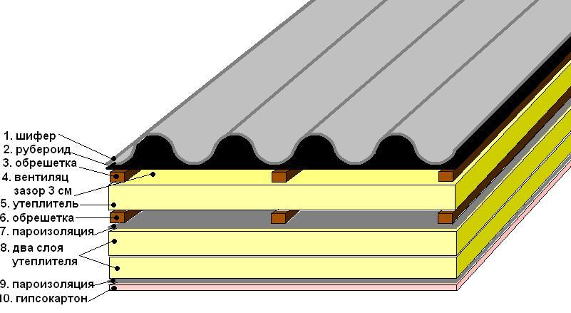 как сделать крышу