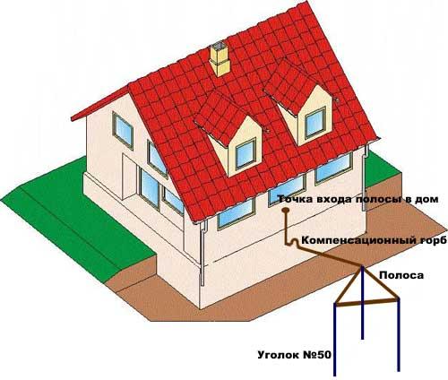 Садовый компостер для дачи - варианты, как сделать своими руками 100