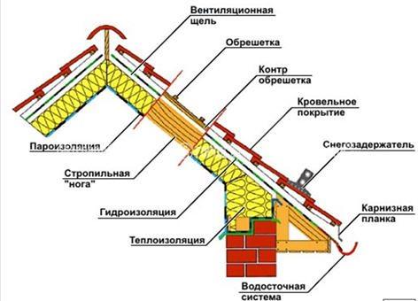 какие бывают крыши домов