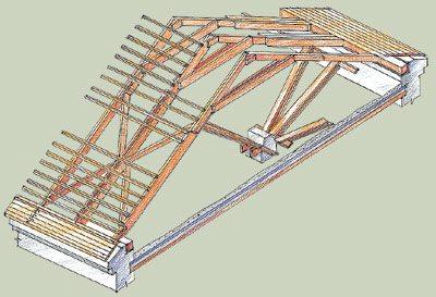 какую построить крышу