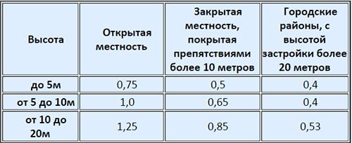 Коэффициент ветровой нагрузки в зависимости от местоположения и высоты здания.