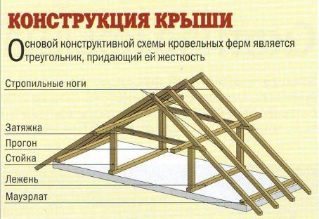 конструкции крыши