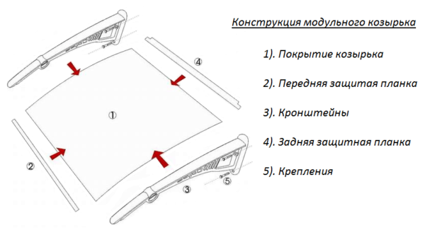 Конструкция модульного козырька.
