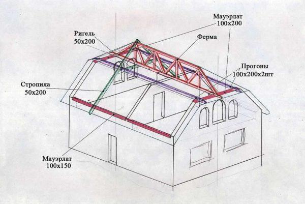 Конструкция полувальмовой крыши с центральной фермой.