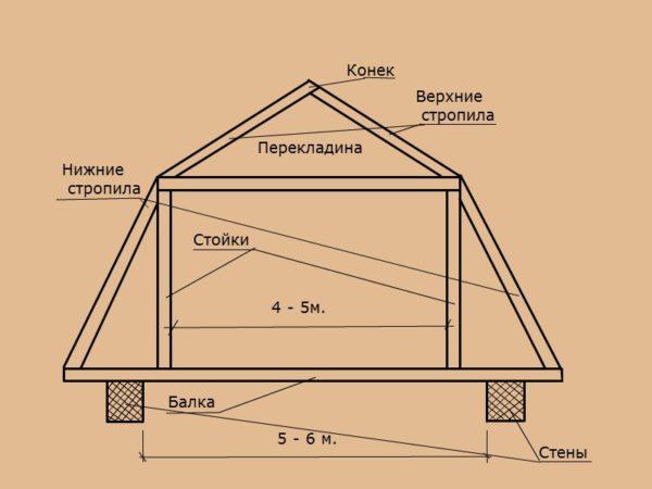 Конструкция стропильной системы ломаной крыши.