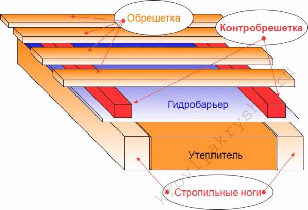 Контрбрус отвечает за вентиляцию подкровельного пространства.