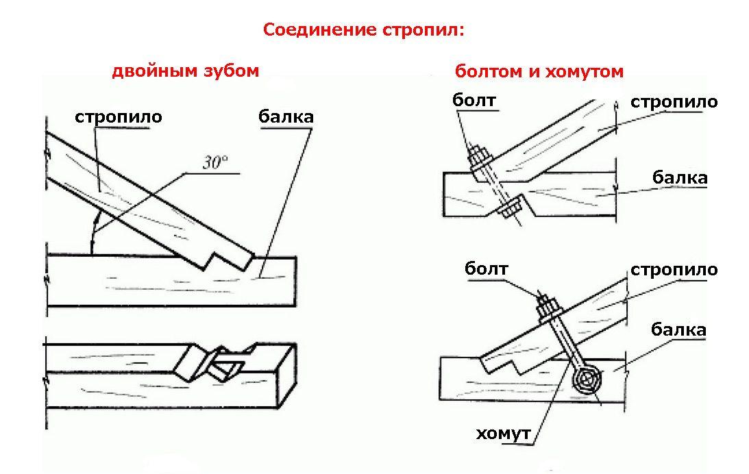 Соединения стропил: б - двойным зубом: 1 - стропильная нога; 2 -затяжка; в - болтом и хомутом: 1 - стропильная нога...