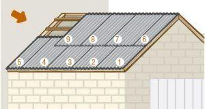 Крыть крышу своими руками правильно видео фото 351