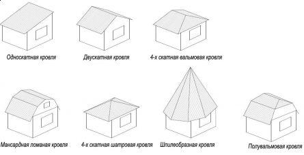 кровли домов