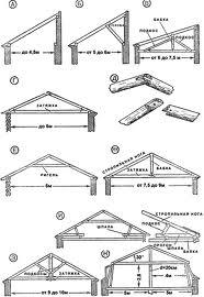 крыша дома своими руками