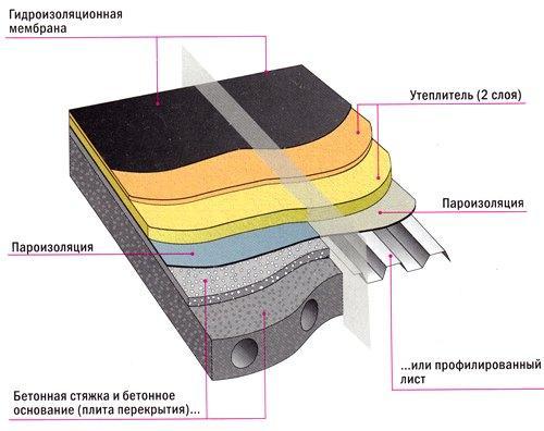 крыша гаража из профильного металла