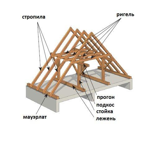 крыша своими руками двускатная
