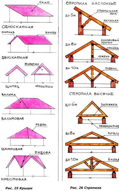 для расчета важно знать тип крыши и угол наклона поверхностей. схемы расчета крыши.