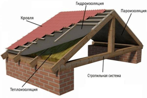 Крыша защищает дом от погодных и климатических воздействий и придает ему завершенный внешний вид.