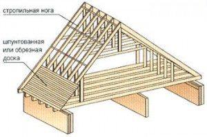 крыши бань