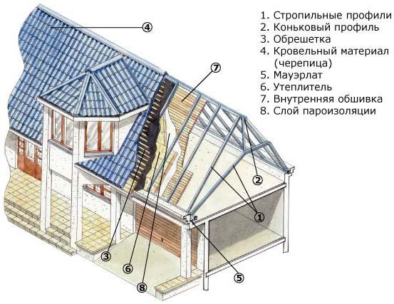 крыши мансардные