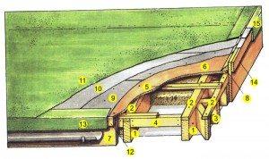 крыши строительство