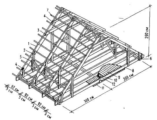 Типовые параметры двускатной крыши