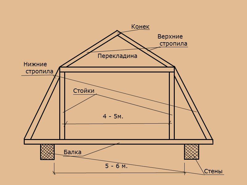 Мансардная крыша чертежи