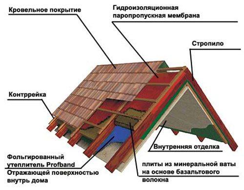 Ломаная крыша мансарда