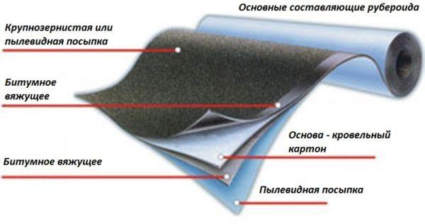 Материал состоит из нескольких слоев.