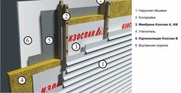 Мембрана серии А может защитить каркасные стены и вентилируемые фасады от атмосферной влаги