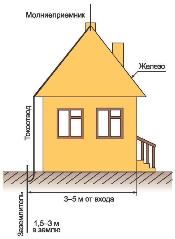 Молниеприемник — металлический стержень, который можно украсить флюгером