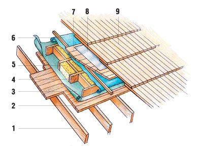 монтаж деревянной кровли