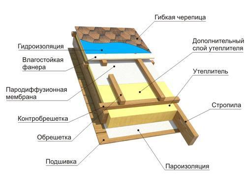 Монтаж гибкой черепицы