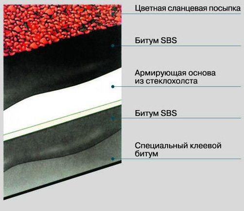 монтаж мягкой кровли катепал