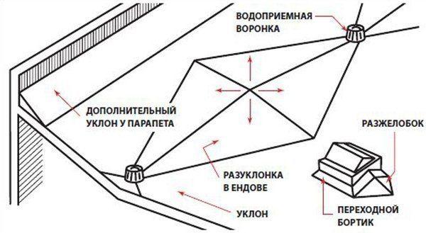 На плоских кровлях также делаются уклоны.