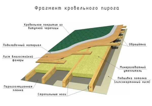 На рисунке показана схема устройства кровельного пирога