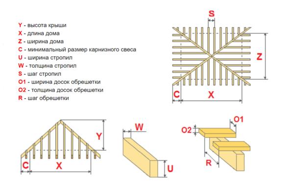 На рисунке показаны основные параметры, на которые нужно обратить внимание при расчете стропильной системы
