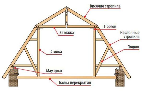 На рисунке схема с названием деталей, чтобы не возникали вопросы при ознакомлении с инструкцией